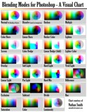 Photoshop Blending Modes Chart by nmsmith, tutorials gallery